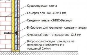 Монтаж звукоизолирующей панельной системы